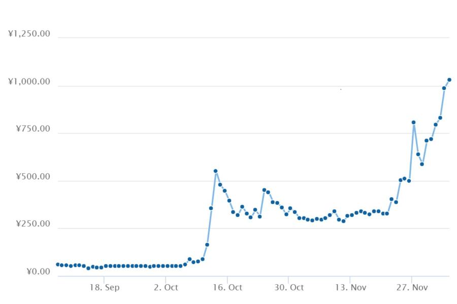 モナコインのチャート推移