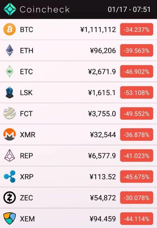 仮想通貨の大幅下落